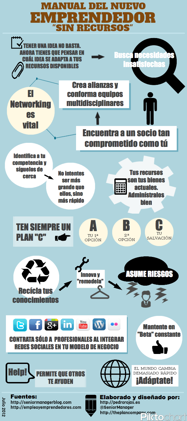 infografia manual emprendedor
